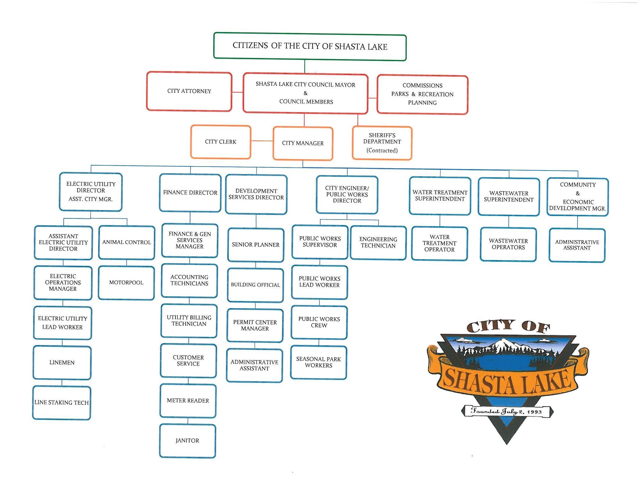 web organisation chart dolap magnetband co