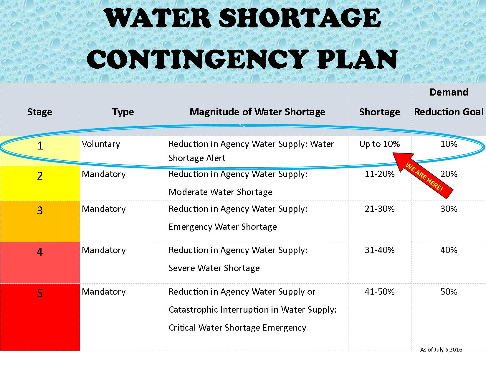 Water Shortage Contingency Plan.-Stage 1jpg.jpg